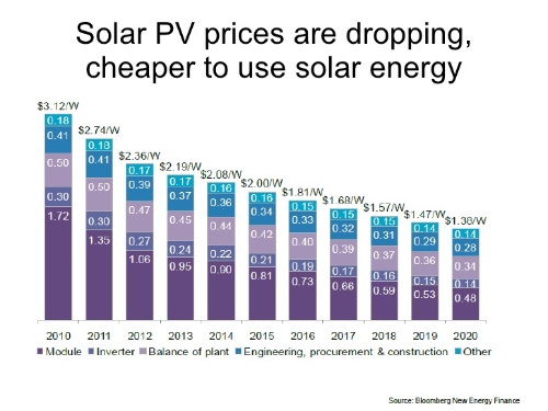Bloomberg Solar Price Projection