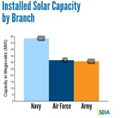 installed solar