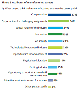 attributes of manufacturing careers
