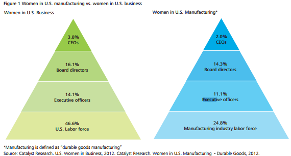 women in business vs women in manu figure