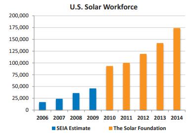 US Solar Workforce