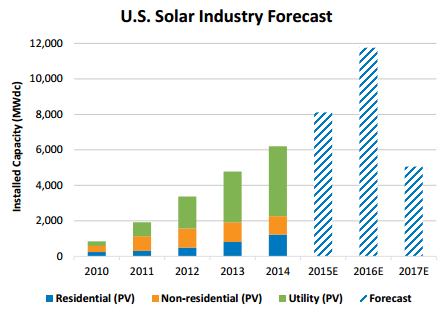 US Solar Forecast